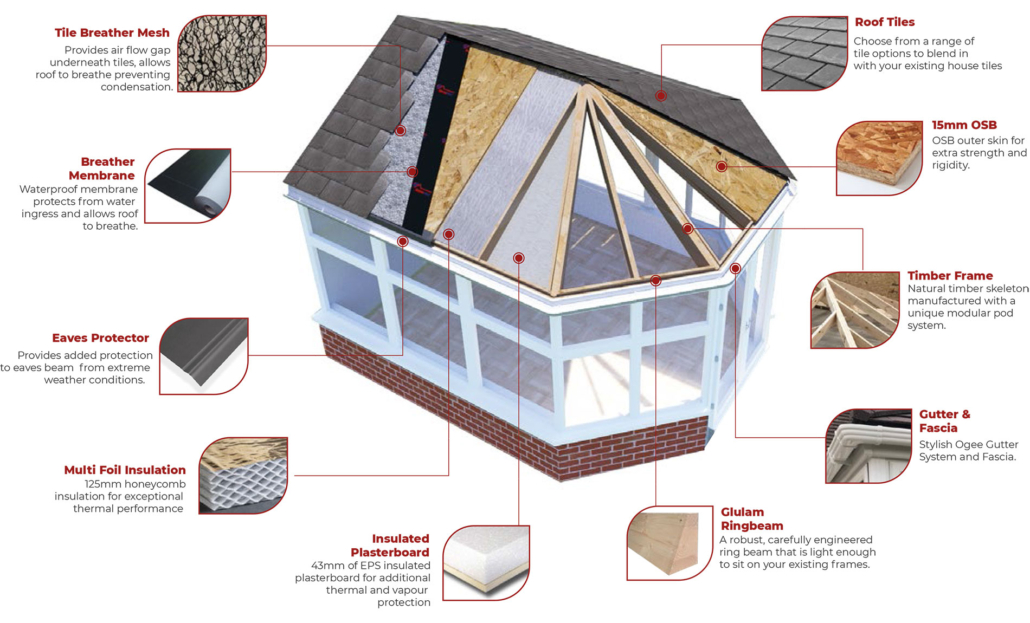 Timber Conservatory Roof Conctruction